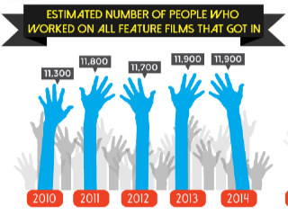 Cultural Weekly Sundance Infographic