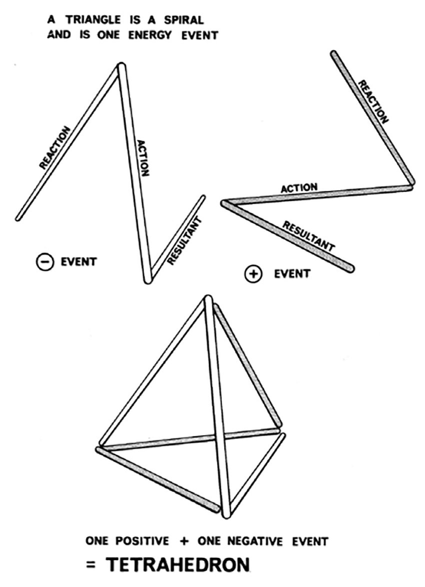Forming-of-tetrahedron-R-Buckminster-Fuller-and-E-J-Applewhite-Synergetics.jpg