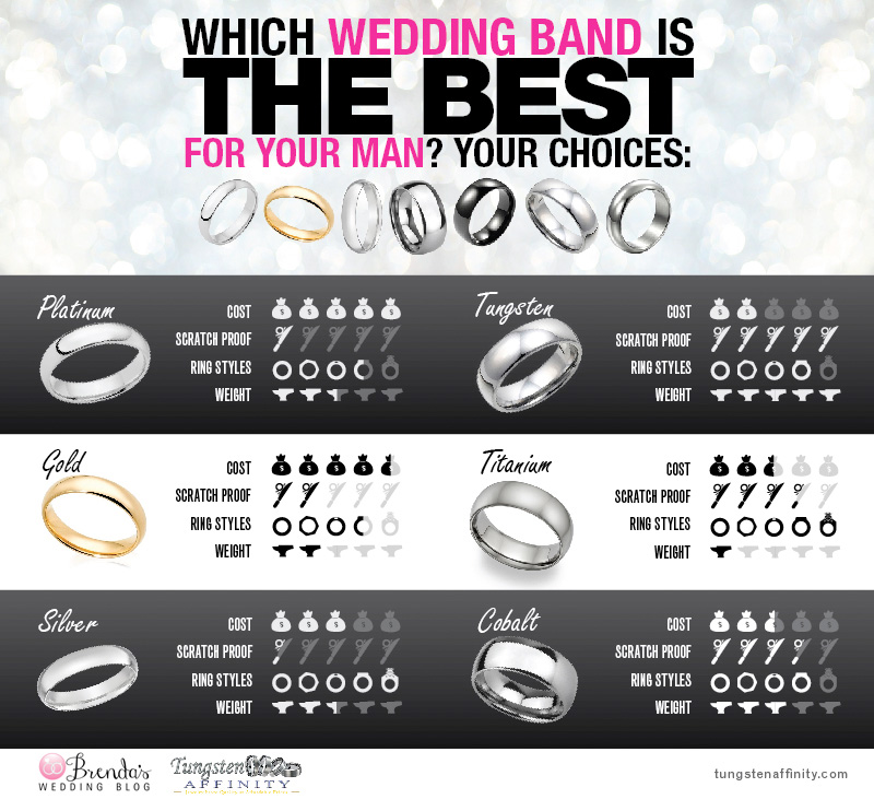 The Best Wedding Bands for the Guys : Which One is Right For Your Groom? Find Out on BrendasWeddingBlog.com
