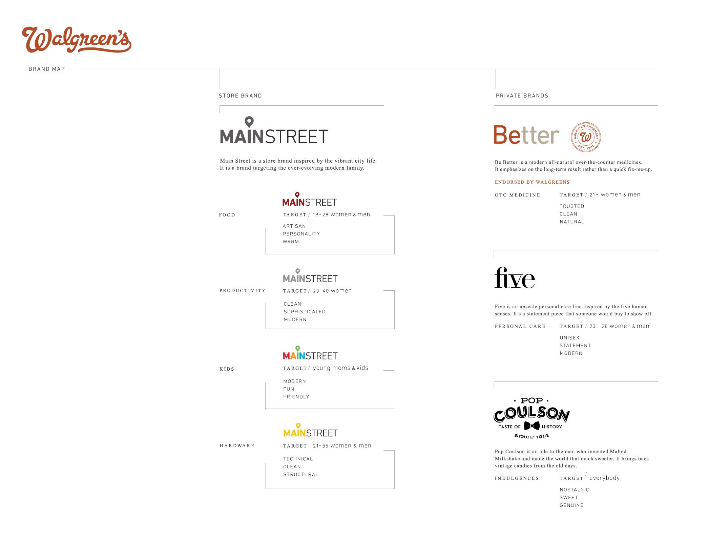 Walgreens Brand Map