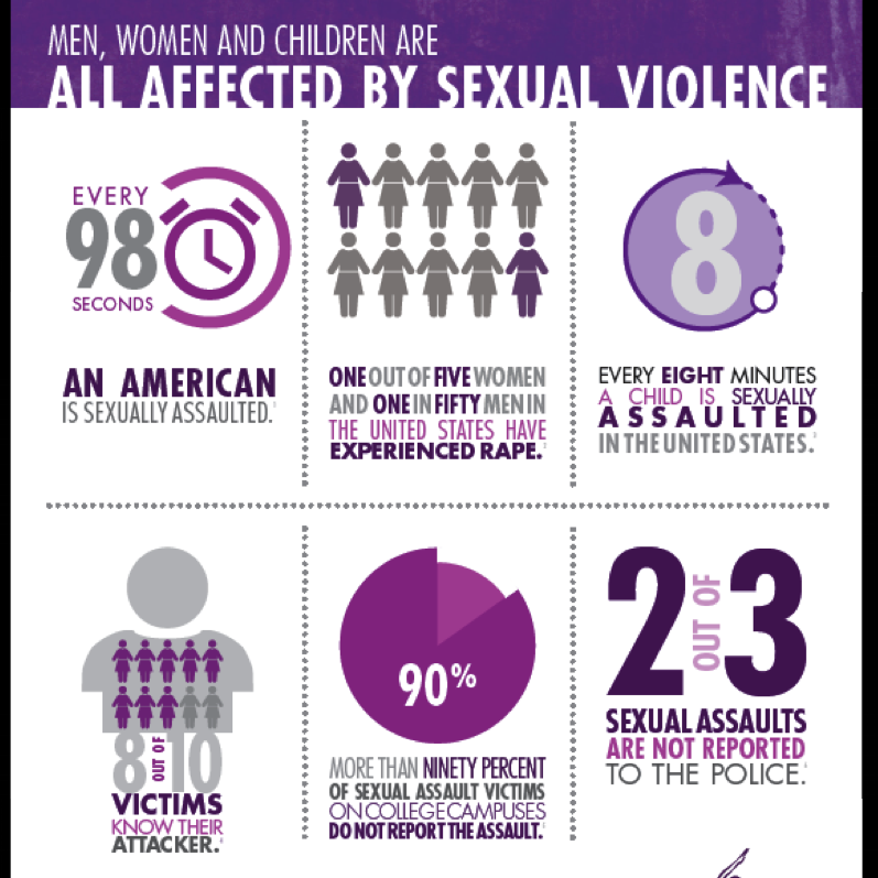 Facts About Sexual Violence in the US