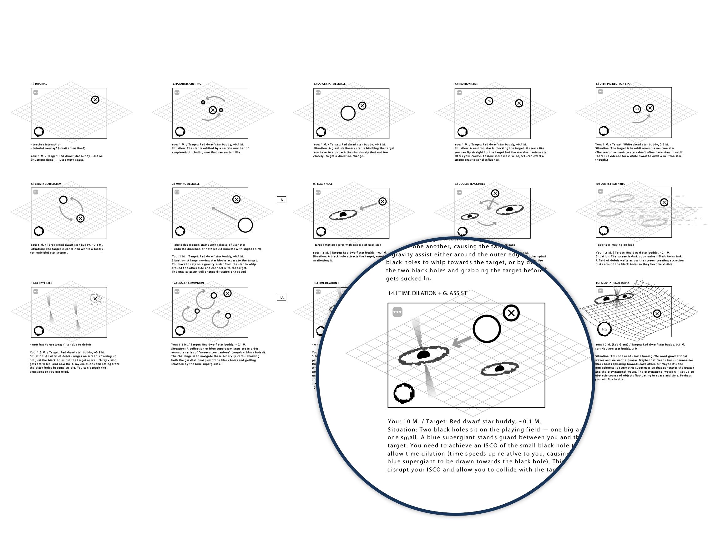 Userflow | Levels