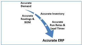 Accurate-Demand-Routings-BOM-Inventory-Run-Rates-Lead-Times-ERP