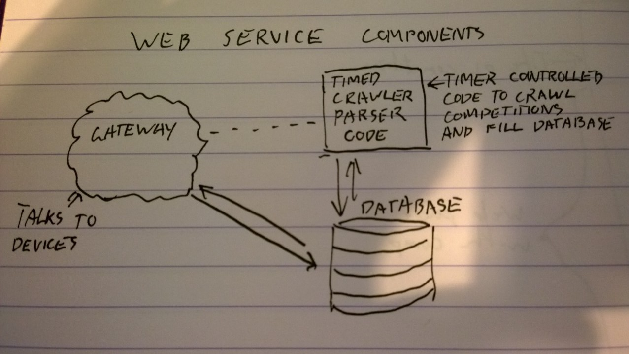 The basic components of my service