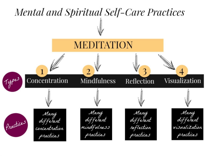 *Incorporating these four meditation types into my regular practice has helped me create much more   lasting peace   and   life transformation   than focusing on just one.
