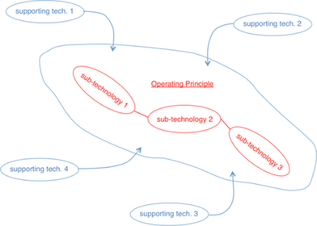 Individual technologies are made up of a main operating principle built from several sub-technologies, as well as a set of supporting technologies that enhance and expand its performance. Each sub-technology and supporting technology is a technology in its own right so the structure is recursive.
