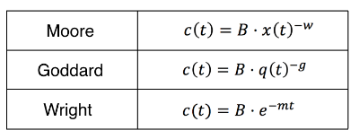 c(t) is the cost per unit, B is the cost per unit at the start of the period of interest, and m, w, and g are rates of change for each model. t is the time elapsed since the start of the period of interest, q is the annual production, and x is the total cumulative production.