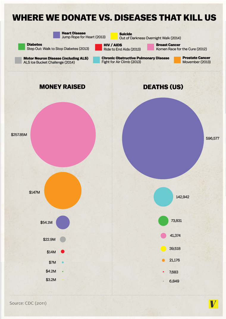 The infographic from Vox's  article  by Julia Belluz.
