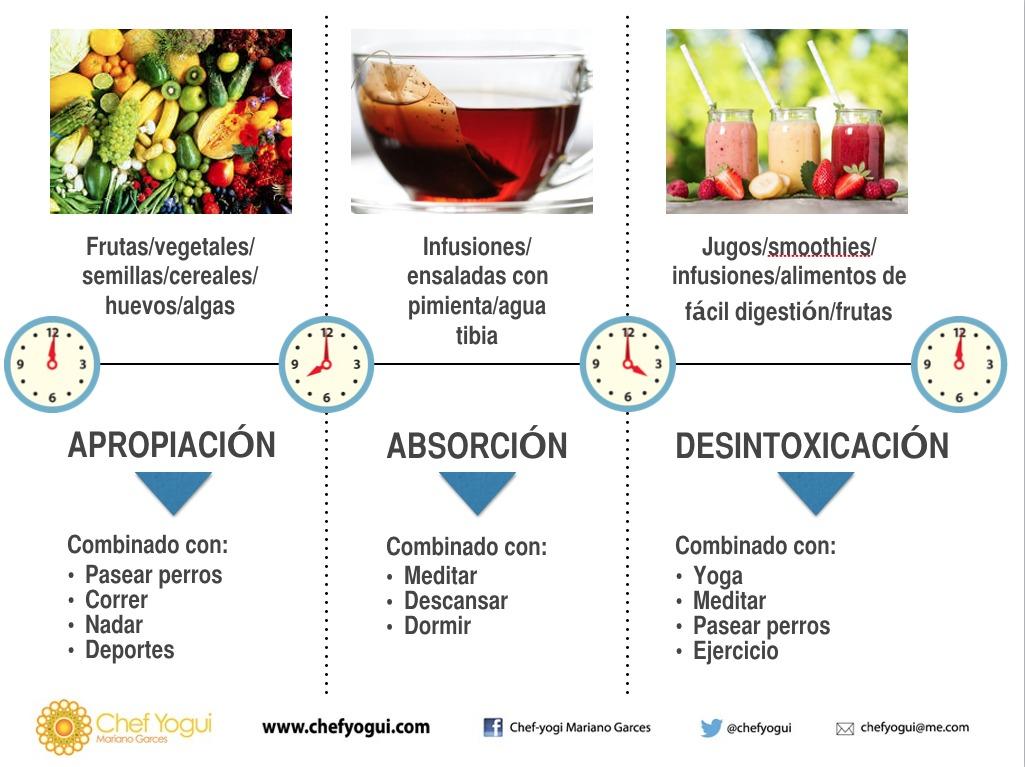 dieta de desintoxicacion del higado