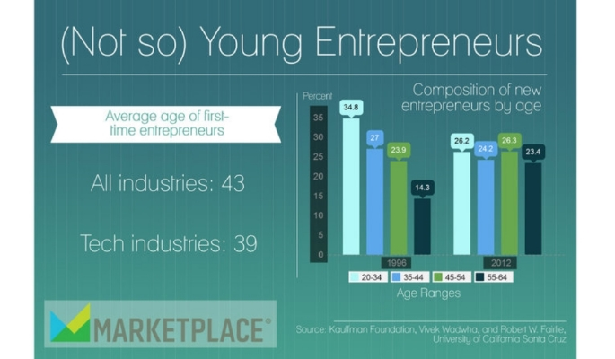 Infographic by Mitchell Hartman at Marketplace.org