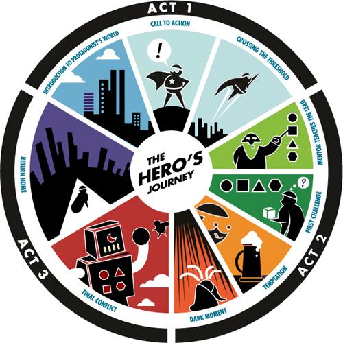 Heros-journey.jpg