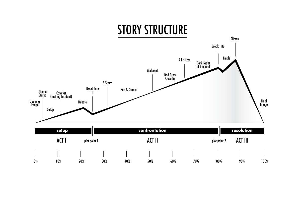 story-structure.jpg
