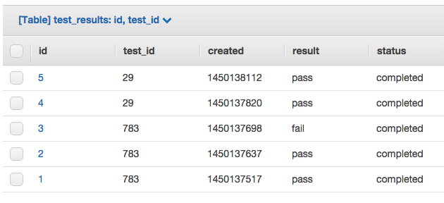 Example Test Results table in DynamoDB.
