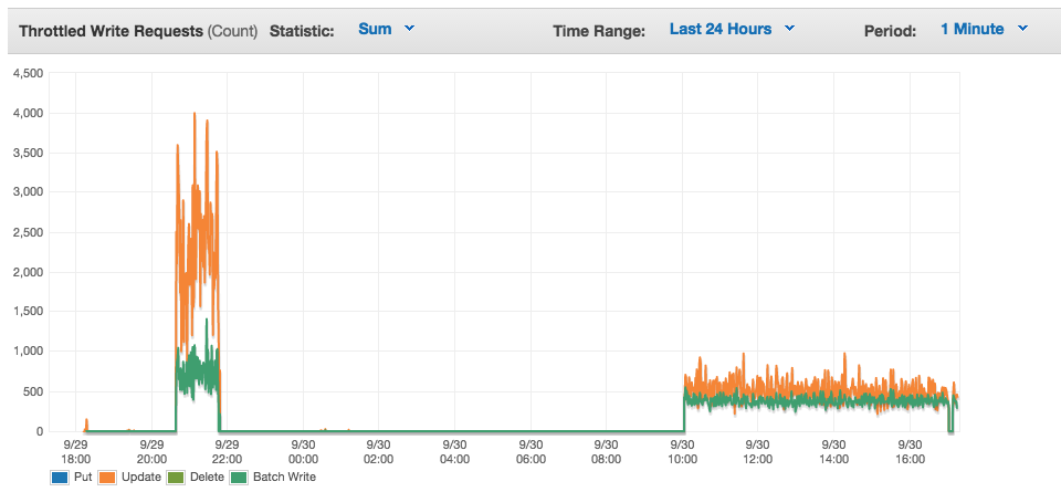 """Effects of the """"hot partition"""" problem in DynamoDB."""
