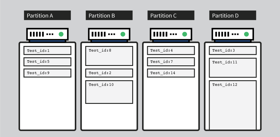 What partitions in DynamoDB look like after imbalanced writes.