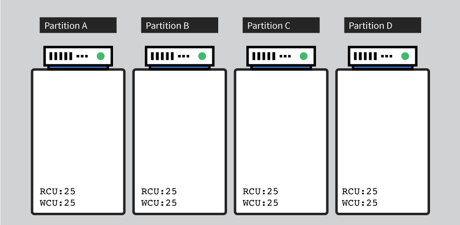 A DynamoDB table with 100 read & write capacity and 4 partitions.As the number of partitions grow, the throughput each receives is diluted.