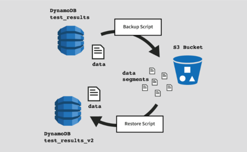 Migrating to DynamoDB, Part 2: A Zero Downtime Approach With