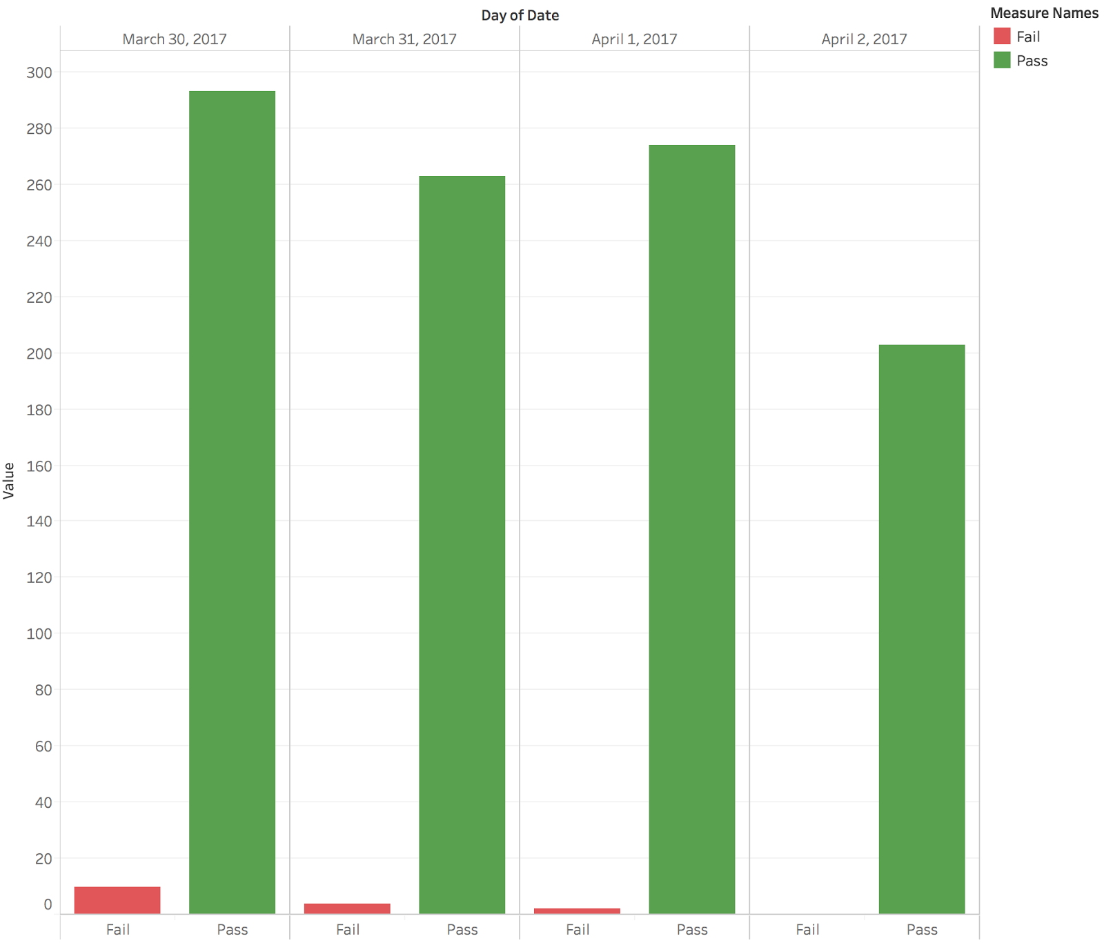 A bar chart comparing the number of tests that passed and failed for every day between March 30th and April 2nd.