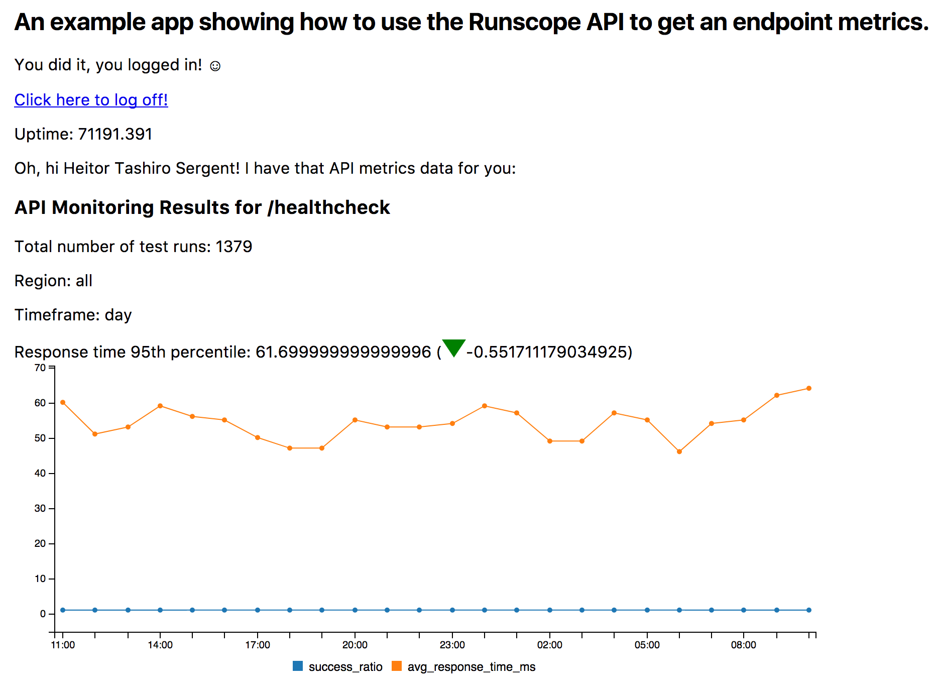 Playing with Node js and the Runscope API on Glitch