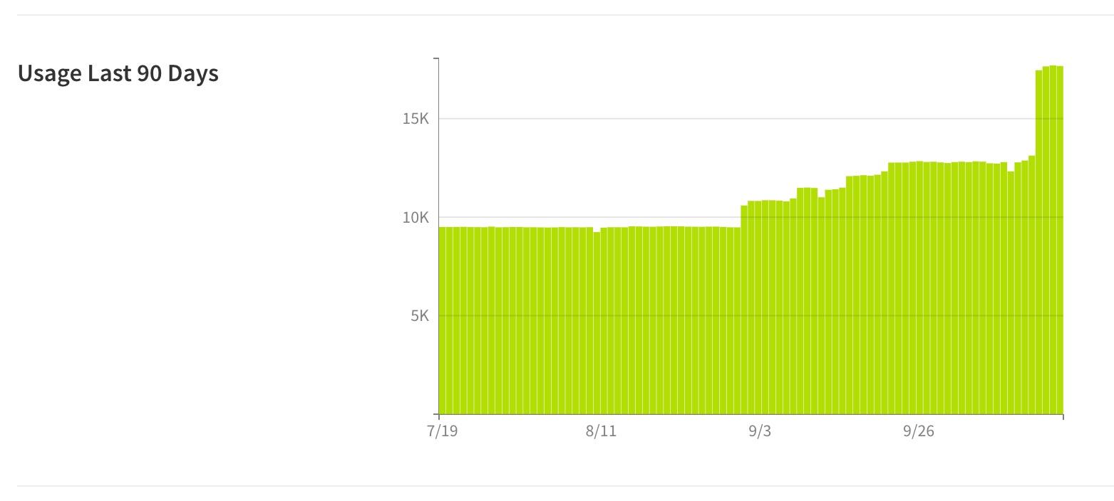 2-runscope-90-days-usage-graph.jpg