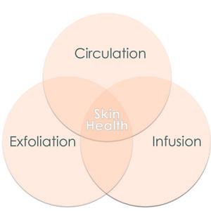 DermaSweep_Therapies_Skin_Health-300x300.jpg