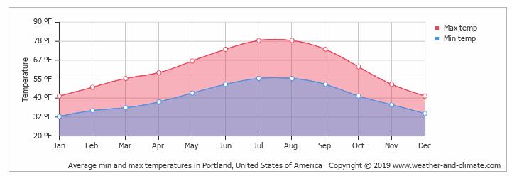 temp-averages-portland-or-1.png