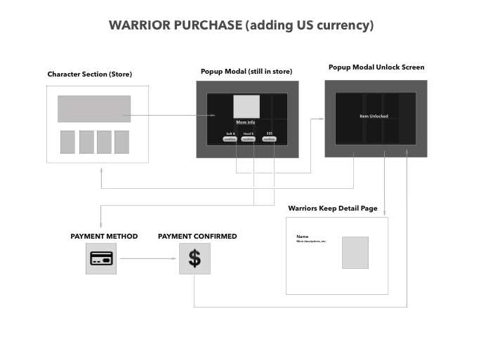 The diagram above helped me to understand checkout flow.