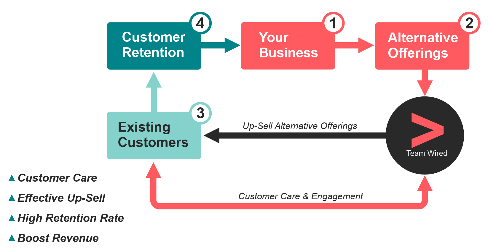 Team-Wired-Outbound-Sales-Diagram-03-01.png