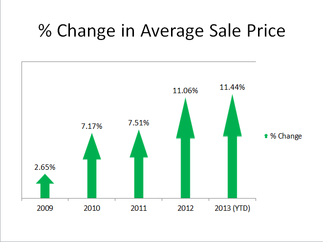 Change in Avg Sale Prices 2009 to 2013.png