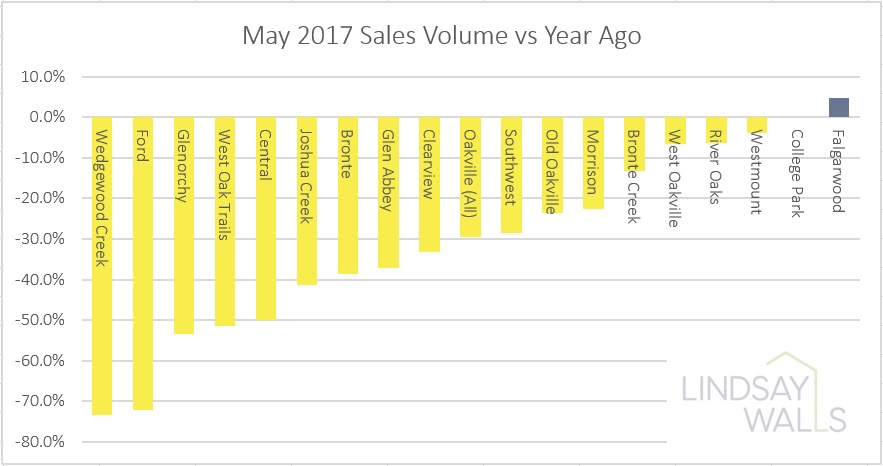 Neighbourhood Sales Volumes - This graph highlights the average sale volumes by Oakville neighbourhood. Keep in mind that volumes are down almost across the board however some areas have been hit harder than others. Some areas have relatively small sales volumes which can swing the percentage amount significantly. If you want to look for buying opportunities, this graph is better looked at over a longer period of time.