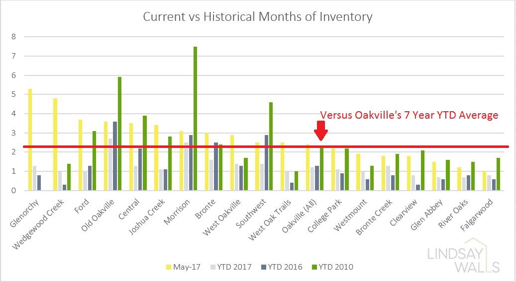 Historical Months of Inventory - This graph gives a historical look at months of inventory.  Note that the more expensive neighbourhoods of Morrison, Southwest and Old Oakville have historically had longer than average months of inventory.
