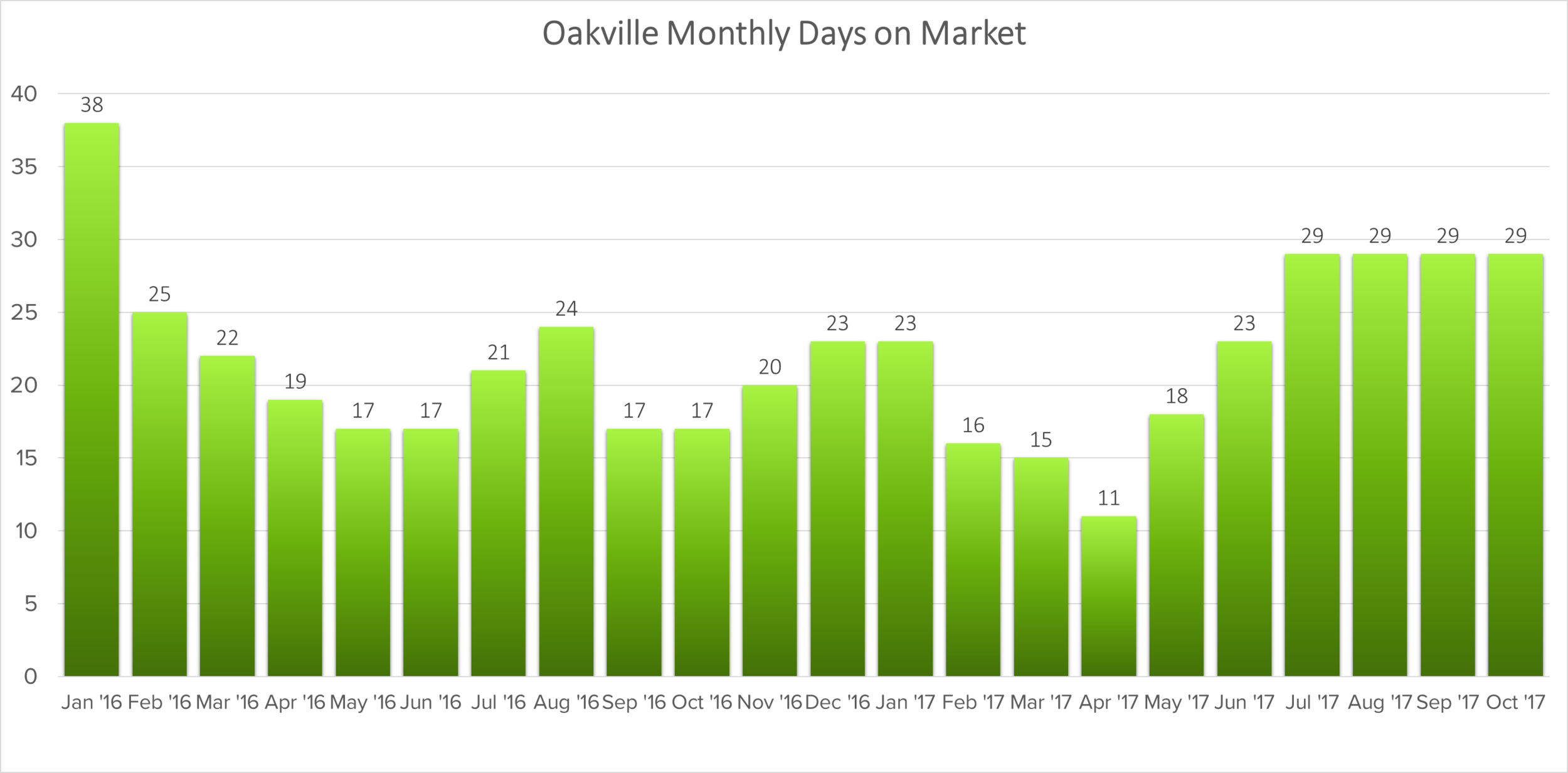 oakville days on market