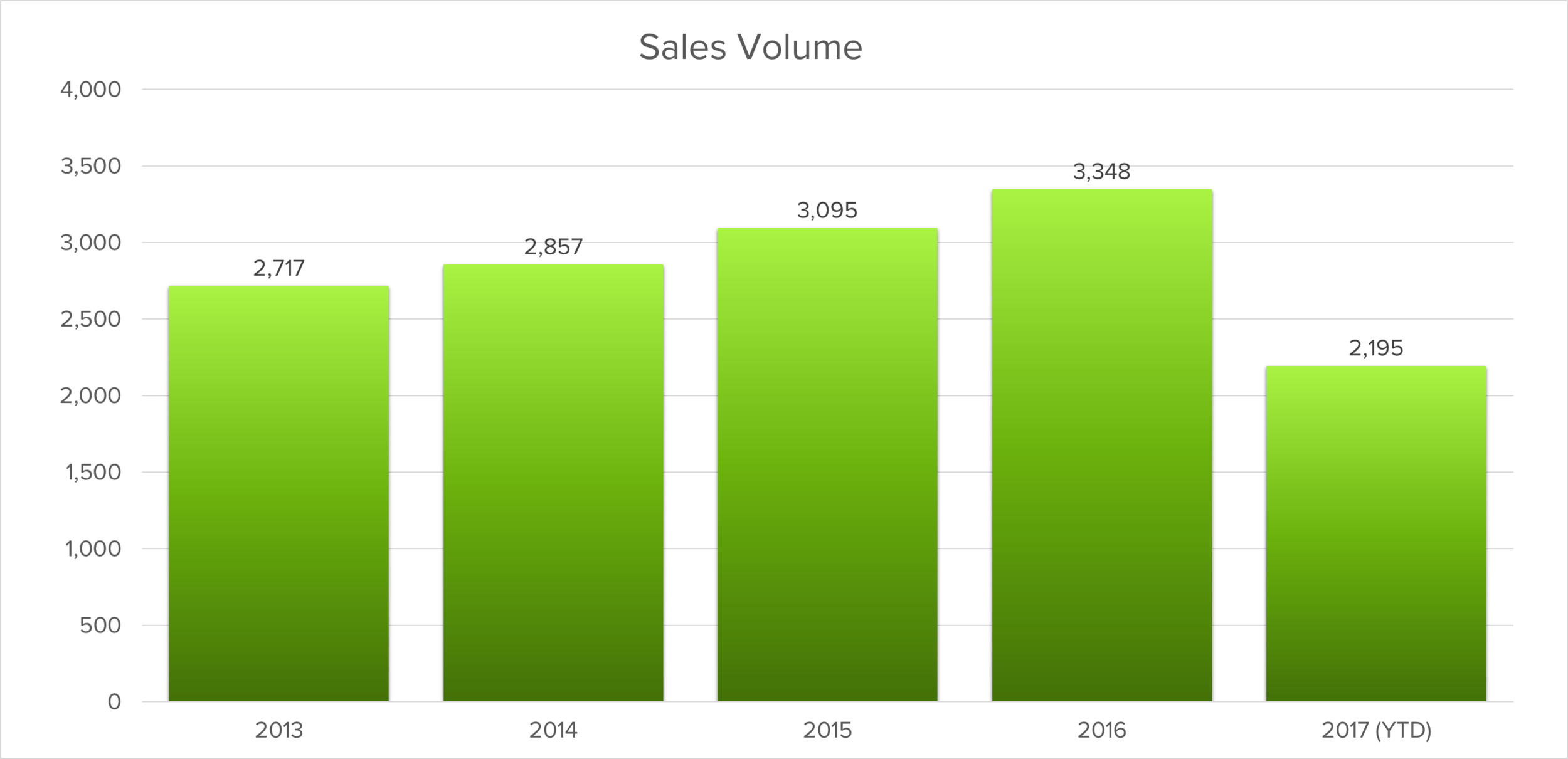 Oakville Sales Volumes