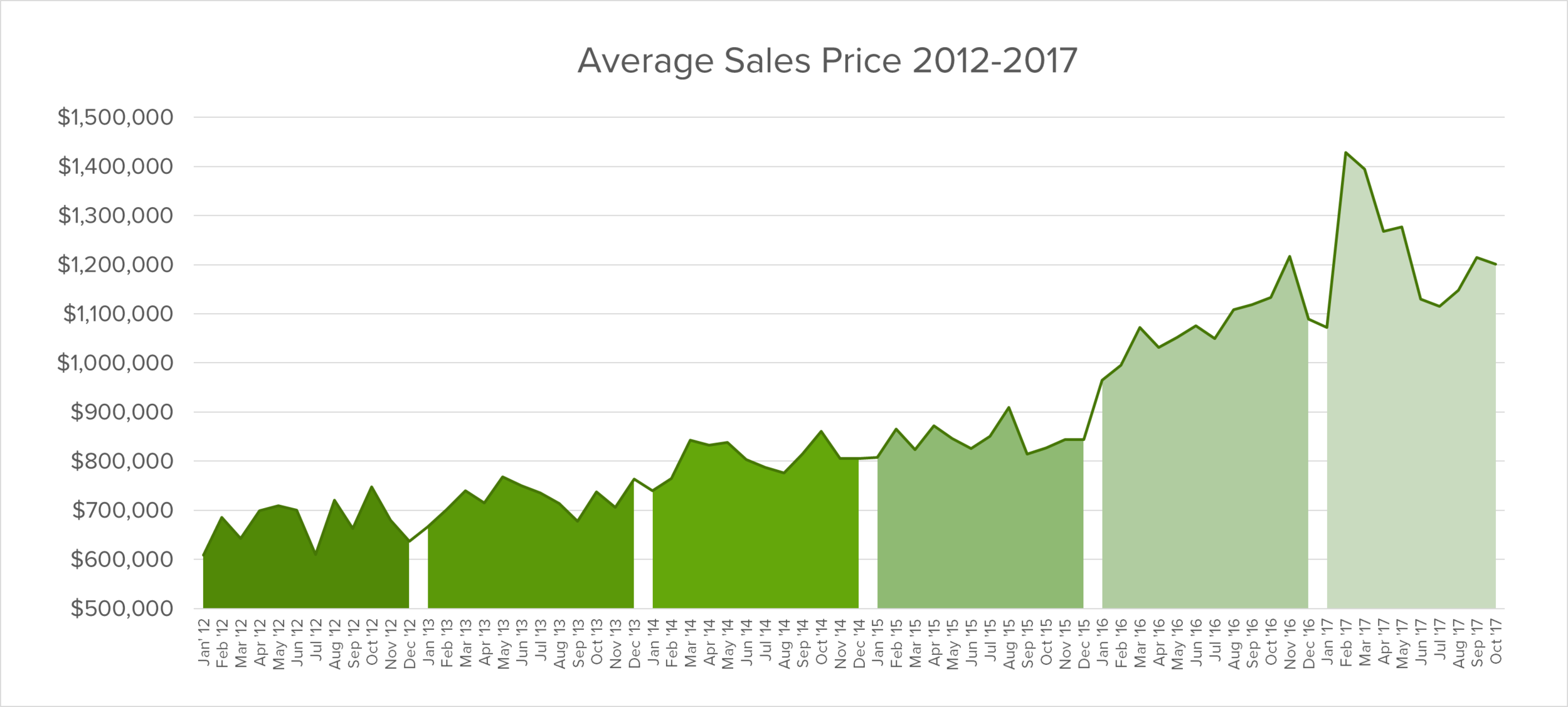 oakville average sales price 2012 to 2017