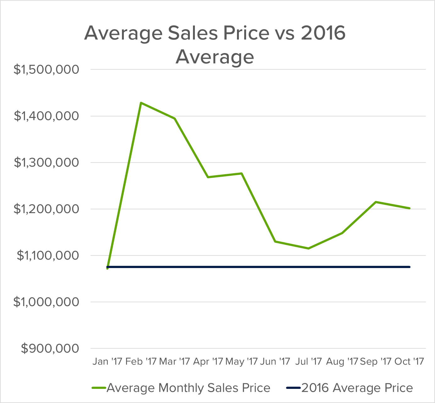 average sales price vs 2016 average