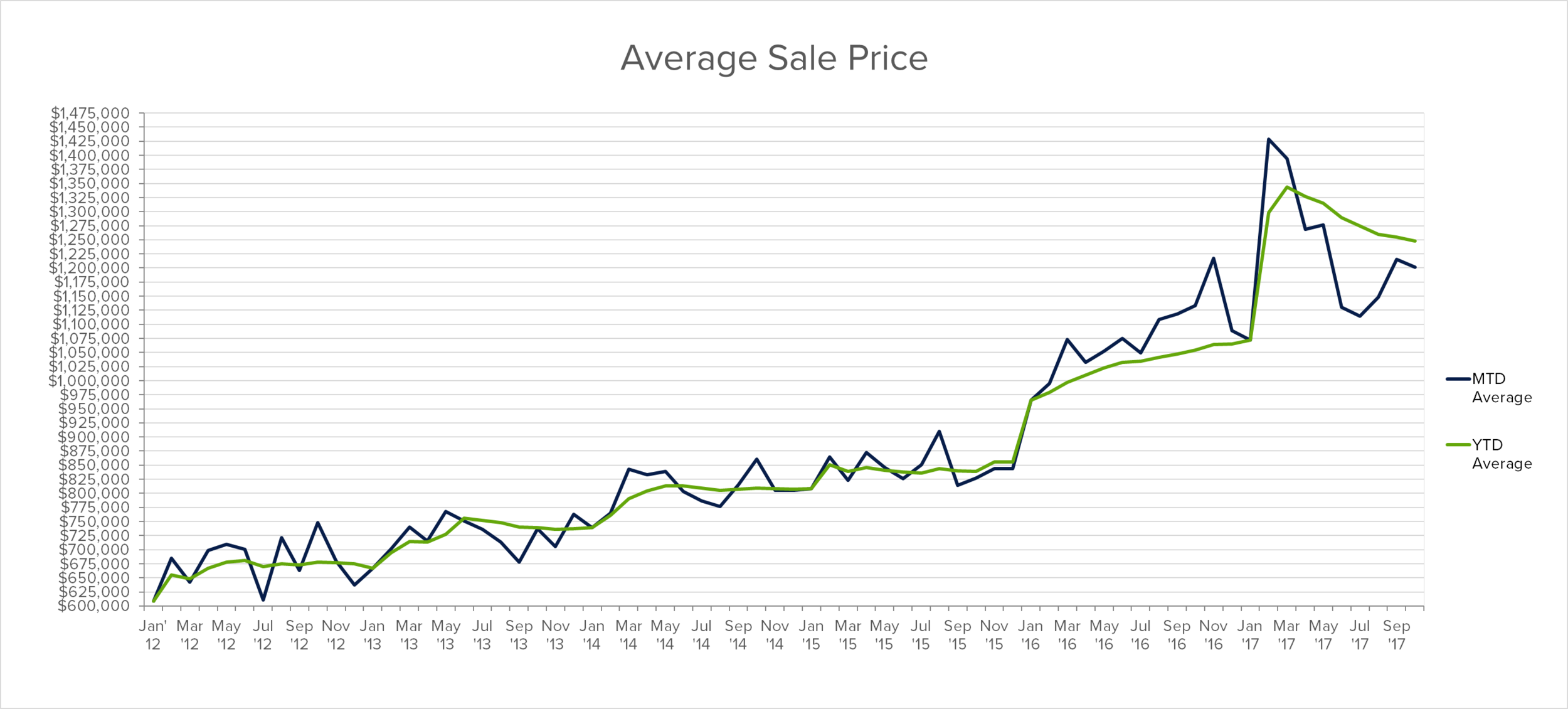 oakville median sales prices 2012-2017