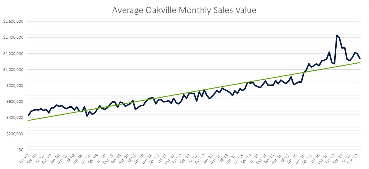 oakville-average-monthly-sales-values.jpg