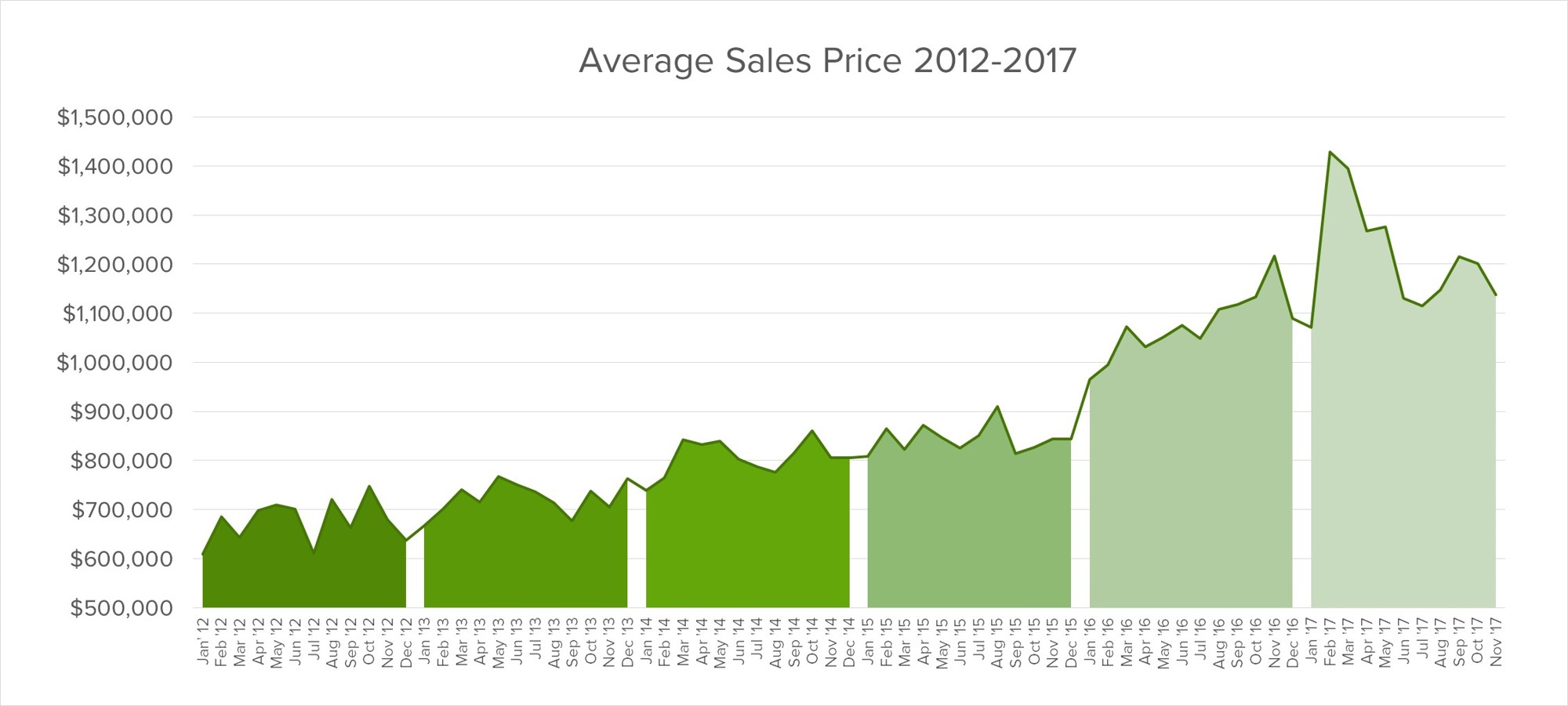 oakville-average-sales-prices.jpg