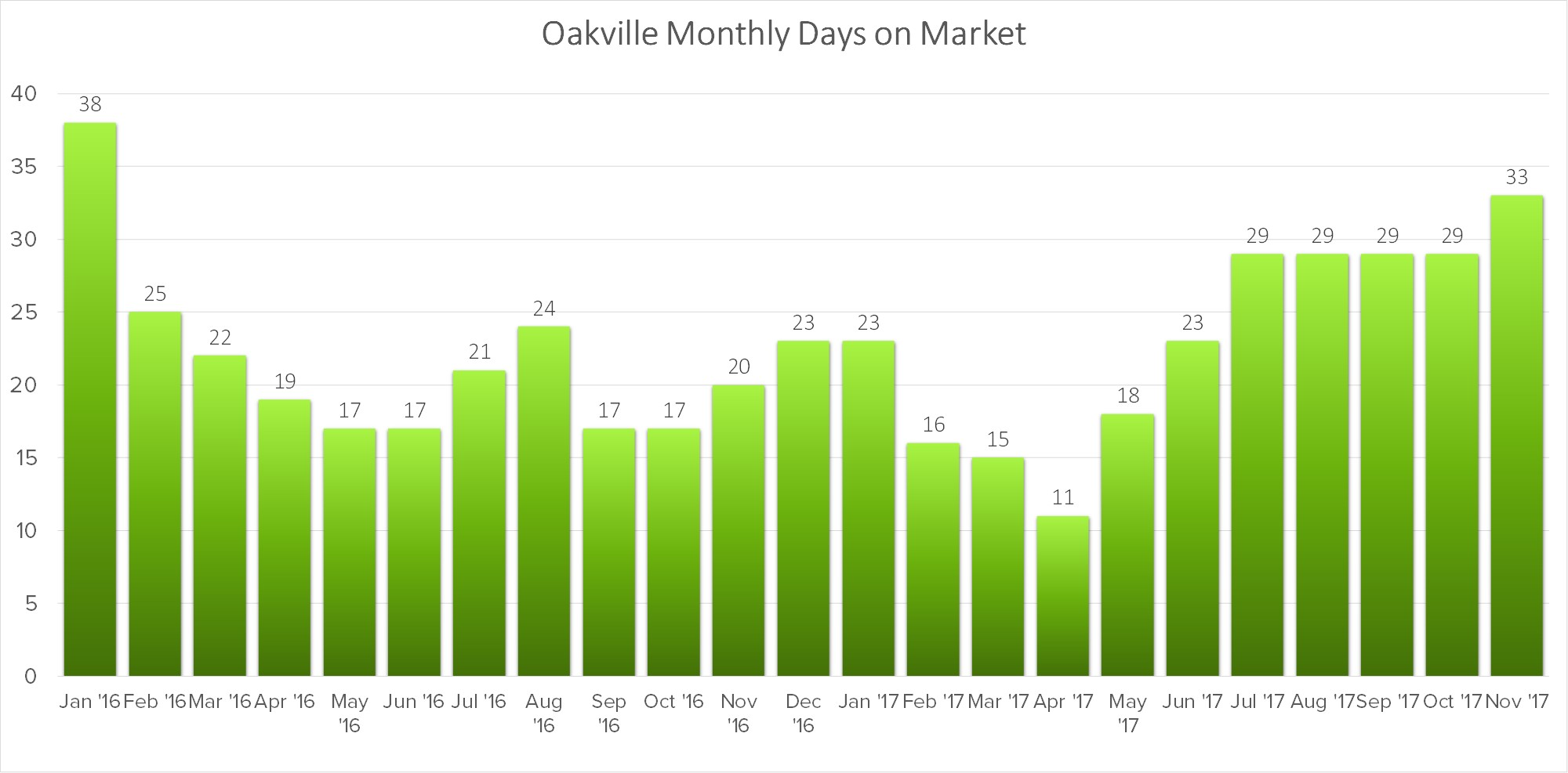 oakville-monthly-days-on-market.jpg