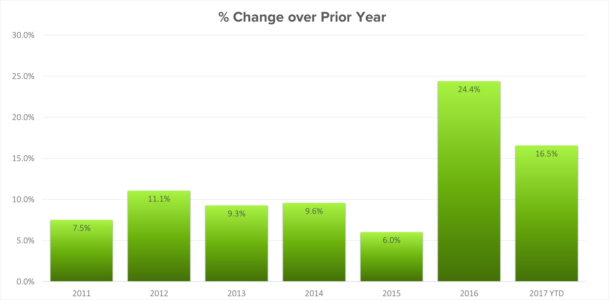 oakville-percentage-change-vs-prior-year.jpg