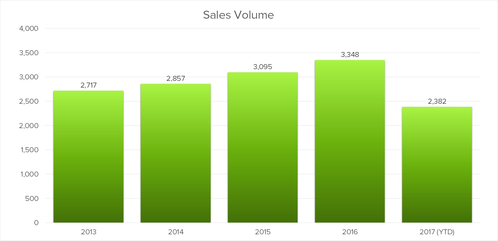 oakville-sales-volumes.jpg