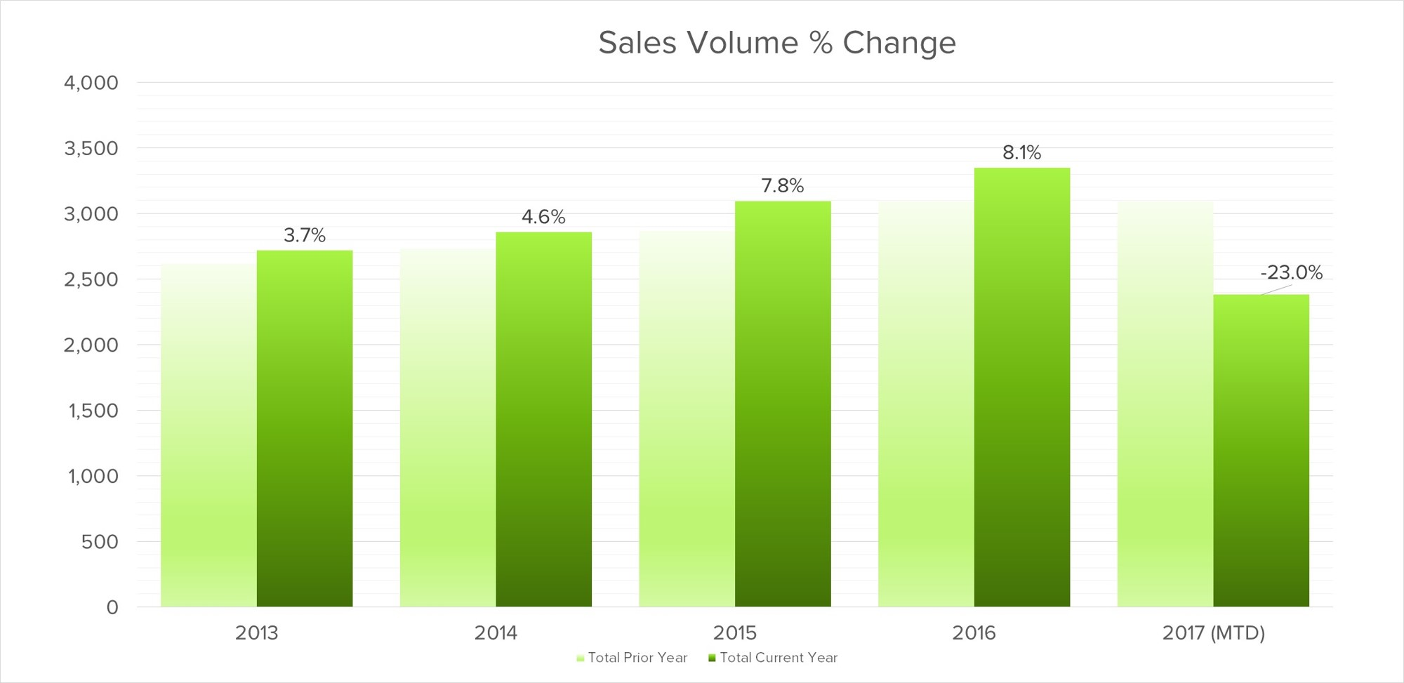 oakville-sales-volumes-percentage-change.jpg