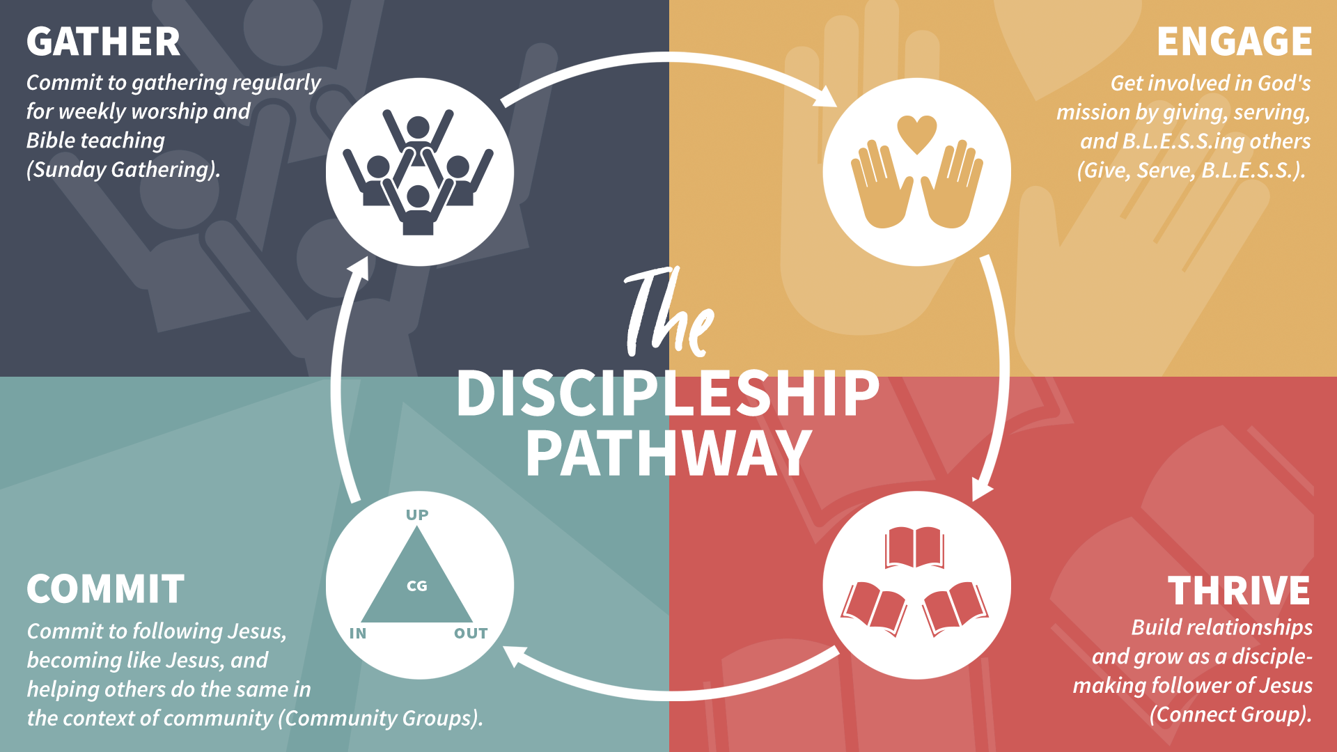 Discipleship Pathway with Explanations_1920x1080.png
