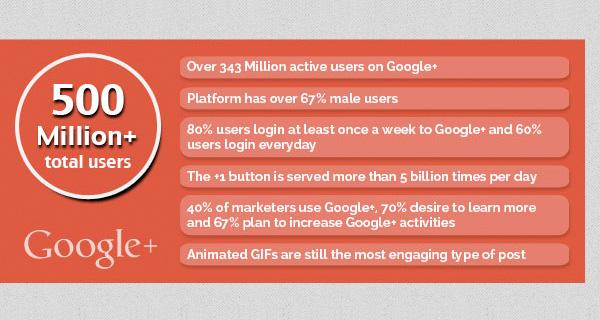 social-media-stats-G+.jpg