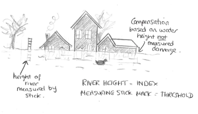 Index Insurance 101. Instead of basing compensation on observed damage (such as visiting every house or inspecting every field), compensation is awarded based on some externally measured proxy.    In this case, the insurance is based on the height of the river (the index) and would trigger if the river-height reached the top of the stick (the threshold).    For drought insurance, the index might be the total rainfall in June, or the number of dry days in March as measured by a specific rain-gauge, with some threshold to trigger compensation.