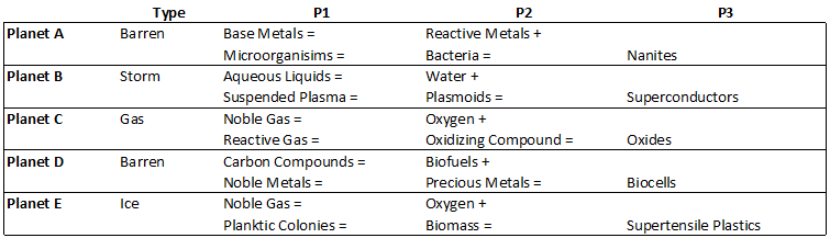 Required items and planet types for NRP production (except for Microfiber Shielding - see text for explanation).