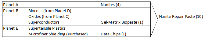 Producing NRP requires moving PI-produced items (and in my example, one additional purchased item) between planets. I've set up advanced processors on these three planets to produce the final required materials.