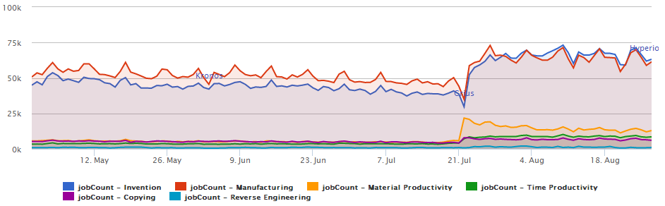 Industrial activity in New Eden, pre- and post-Crius - clearly, industrial job counts are up, across the board.