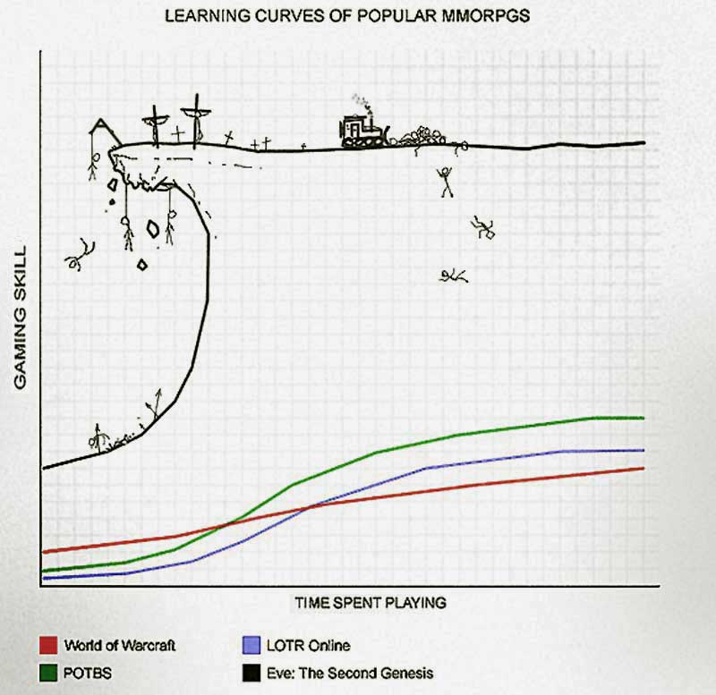 "The relative difficulty of EVE Online - the ""learning cliff"" - has become an established meme."