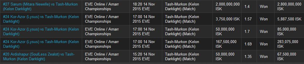 I had a good first day betting on Kelon Darklight's team for House Tash-Murkon on eve-bet.com.